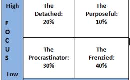 4-types-managerial-behavior