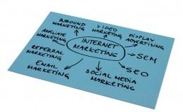 Internet Marketing Diagram
